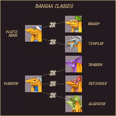 Bangaa Classes