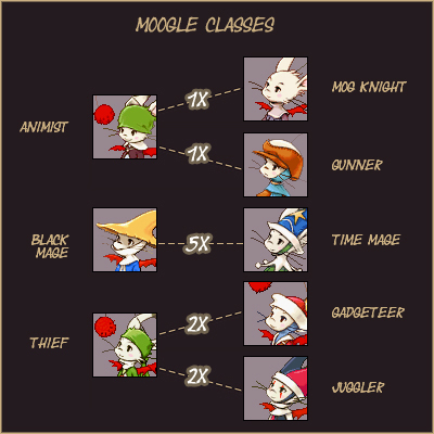 Moogle Classes